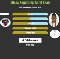 Ulises Segura vs Yamil Asad h2h player stats
