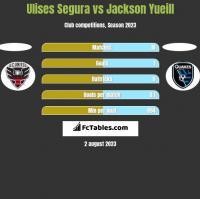Ulises Segura vs Jackson Yueill h2h player stats