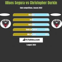 Ulises Segura vs Christopher Durkin h2h player stats