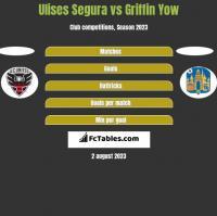 Ulises Segura vs Griffin Yow h2h player stats
