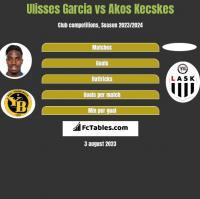 Ulisses Garcia vs Akos Kecskes h2h player stats