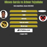 Ulisses Garcia vs Arbnor Fejzullahu h2h player stats