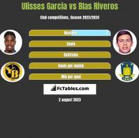 Ulisses Garcia vs Blas Riveros h2h player stats