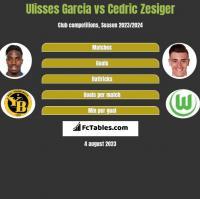 Ulisses Garcia vs Cedric Zesiger h2h player stats