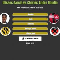 Ulisses Garcia vs Charles-Andre Doudin h2h player stats