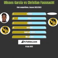 Ulisses Garcia vs Christian Fassnacht h2h player stats