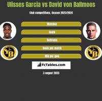 Ulisses Garcia vs David von Ballmoos h2h player stats