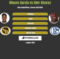 Ulisses Garcia vs Eder Alvarez h2h player stats