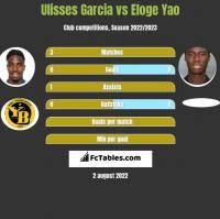 Ulisses Garcia vs Eloge Yao h2h player stats
