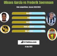 Ulisses Garcia vs Frederik Soerensen h2h player stats