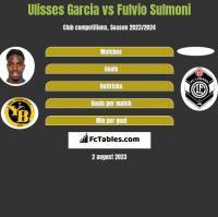 Ulisses Garcia vs Fulvio Sulmoni h2h player stats