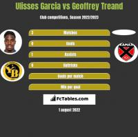 Ulisses Garcia vs Geoffrey Treand h2h player stats