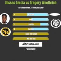 Ulisses Garcia vs Gregory Wuethrich h2h player stats