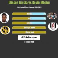 Ulisses Garcia vs Kevin Mbabu h2h player stats