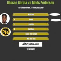 Ulisses Garcia vs Mads Pedersen h2h player stats