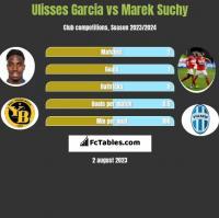 Ulisses Garcia vs Marek Suchy h2h player stats