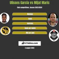 Ulisses Garcia vs Mijat Maric h2h player stats