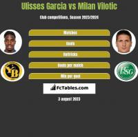 Ulisses Garcia vs Milan Vilotic h2h player stats