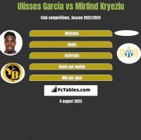 Ulisses Garcia vs Mirlind Kryeziu h2h player stats