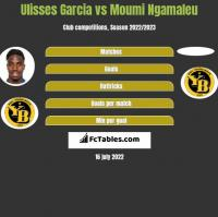 Ulisses Garcia vs Moumi Ngamaleu h2h player stats