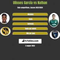 Ulisses Garcia vs Nathan h2h player stats
