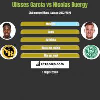 Ulisses Garcia vs Nicolas Buergy h2h player stats