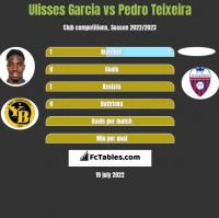 Ulisses Garcia vs Pedro Teixeira h2h player stats
