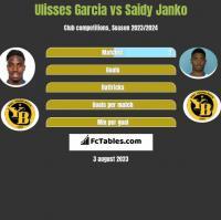Ulisses Garcia vs Saidy Janko h2h player stats