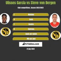 Ulisses Garcia vs Steve von Bergen h2h player stats