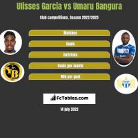 Ulisses Garcia vs Umaru Bangura h2h player stats