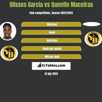 Ulisses Garcia vs Quentin Maceiras h2h player stats