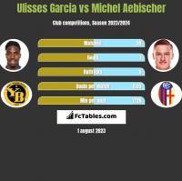 Ulisses Garcia vs Michel Aebischer h2h player stats