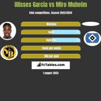 Ulisses Garcia vs Miro Muheim h2h player stats