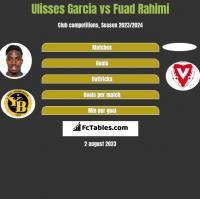Ulisses Garcia vs Fuad Rahimi h2h player stats