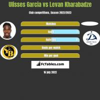Ulisses Garcia vs Levan Kharabadze h2h player stats