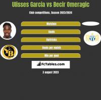 Ulisses Garcia vs Becir Omeragic h2h player stats