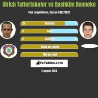 Ulrich Taffertshofer vs Bashkim Renneke h2h player stats