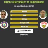 Ulrich Taffertshofer vs Daniel Didavi h2h player stats