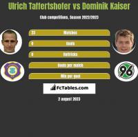 Ulrich Taffertshofer vs Dominik Kaiser h2h player stats