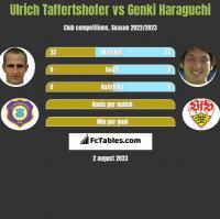 Ulrich Taffertshofer vs Genki Haraguchi h2h player stats