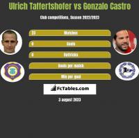 Ulrich Taffertshofer vs Gonzalo Castro h2h player stats