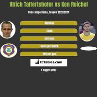Ulrich Taffertshofer vs Ken Reichel h2h player stats