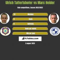 Ulrich Taffertshofer vs Marc Heider h2h player stats