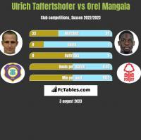 Ulrich Taffertshofer vs Orel Mangala h2h player stats
