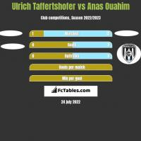 Ulrich Taffertshofer vs Anas Ouahim h2h player stats