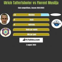 Ulrich Taffertshofer vs Florent Muslija h2h player stats