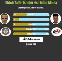 Ulrich Taffertshofer vs Linton Maina h2h player stats