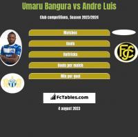Umaru Bangura vs Andre Luis h2h player stats