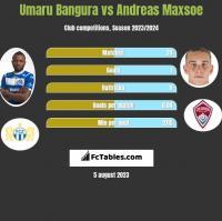 Umaru Bangura vs Andreas Maxsoe h2h player stats