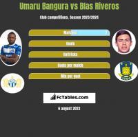 Umaru Bangura vs Blas Riveros h2h player stats